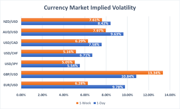 Forex Market Overnight and Weekly Implied Volatility