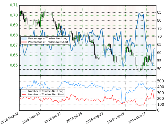 NZD/USD Trader Sentiment
