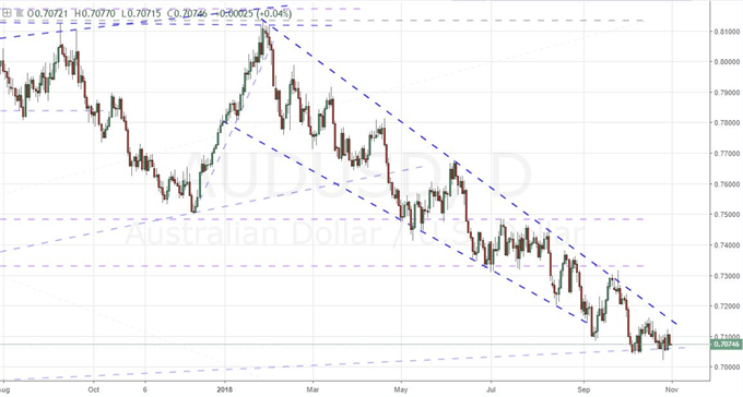 An Australian Dollar Spoiling for a Rally with the Right Spark