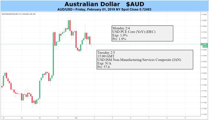AUD Price Chart