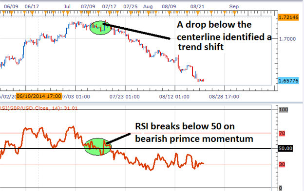 3 Trading Tips for RSI