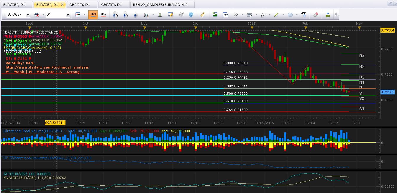 EUR/GBP: Inicia consolidación en nuevo rango inferior