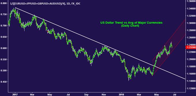 ارتفاع الدولار الأمريكي قد يستعيد اكتساب زخم وسط مخاوف حدوث حرب تجارية