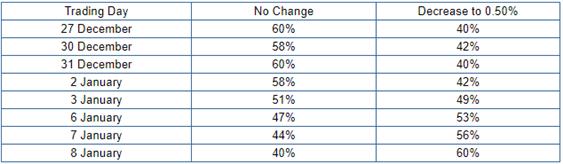 Análisis dólar australiano: incremento en la probabilidad de un recorte en las tasas