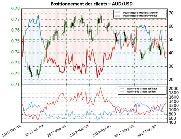 Fort changement du positionnement des traders qui envoie un signal haussier sur l'AUD/USD