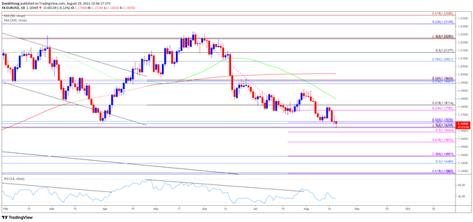 EUR/USD Outlook Mired by Failure to Defend March Low