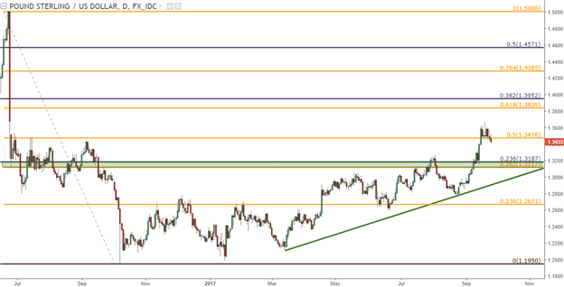 GBP/USD Technical Analysis: Bull Flag, Deeper Retracement Potential