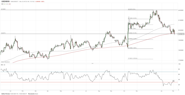 USD/MXN se desploma casi 2% tras comentarios del Secretario de Comercio de EE.UU.; ¿durará esta tendencia?