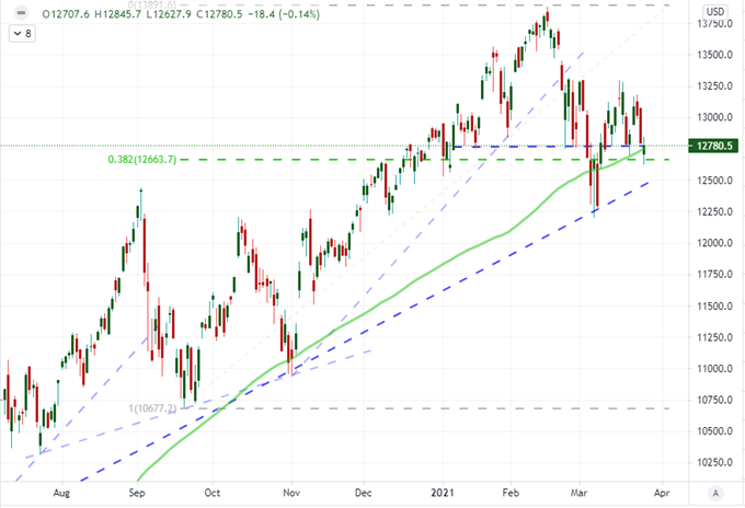 S&P 500 Holds to Range While Dollar Climbs and GameStop Rallies