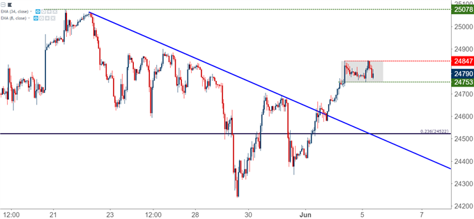 Dow Jones Industrial Average DJIA DIA Hourly Chart