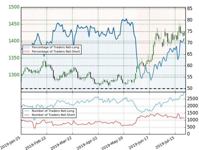Gold Trader Senitment - XAU/USD Price Chart - GLD Technical Outlook