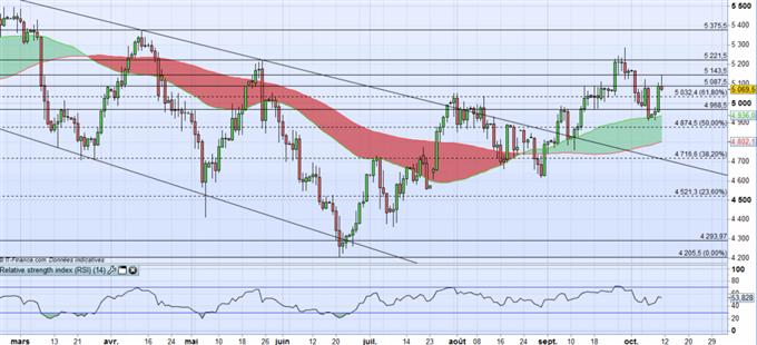 WTI : l'OPEC peine à soutenir le cours du pétrole, le Dollar pourrait le faire baisser.