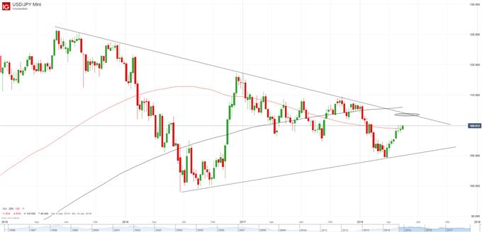 USD-JPY Chart auf Wochenbasis