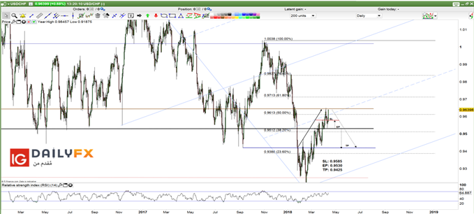 USD/CHF prices Daily chart
