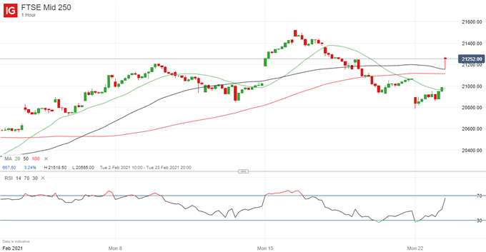 Latest FTSE 250 price chart.