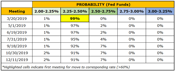Central Bank Weekly: Rebound in Fed Hike Odds Sinks Gold Prices