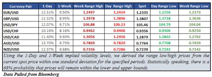 AUD/USD Implied Volatility Elevated Ahead of RBA and Trade Talks
