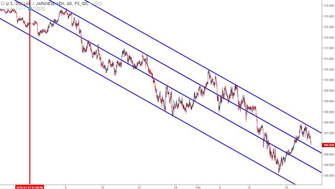 usdjpy hourly chart