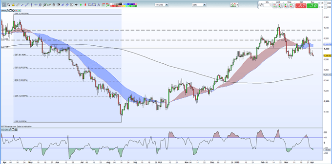 Gold Price Analysis: Sitting on Support, Will it Hold?