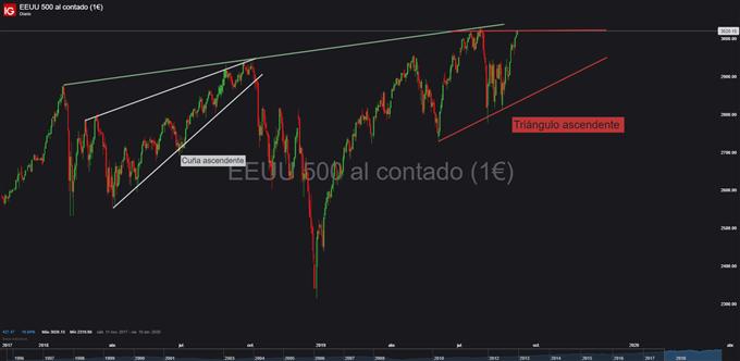 Gráfico diario S&P 500 - 13/09/2019