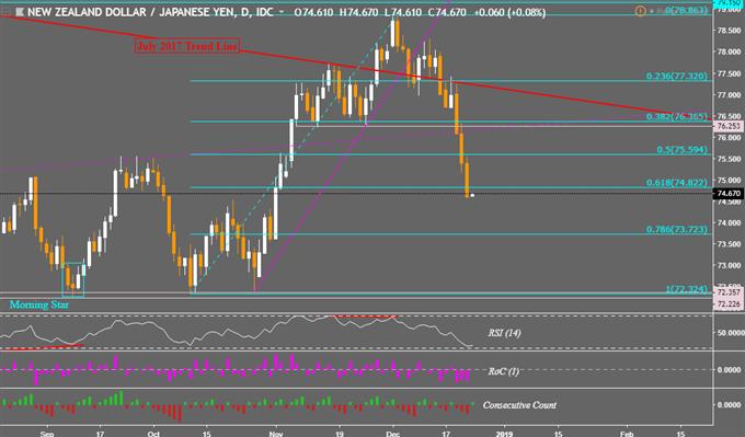 Markets, NZD/JPY Brace for Illiquidity Post US Government Shutdown