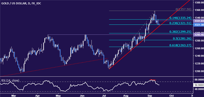 Gold Prices May Breach Key Support on US Inflation Uptick