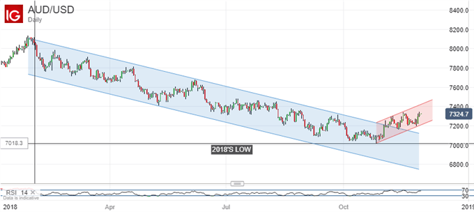 Downtrend Broken. Australian Dollar Vs US Dollar, Daily Chart