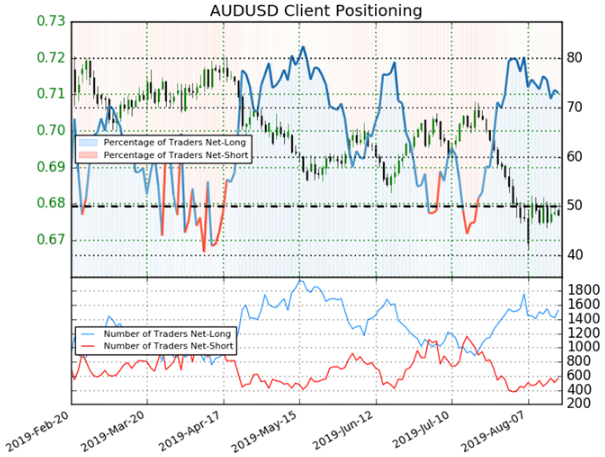 Spot AUDUSD Price Chart Technical Analysis