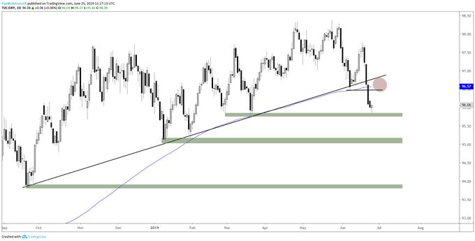 Dollar May Bounce: EURUSD, USDCAD, GBPUSD Charts  & amp; More