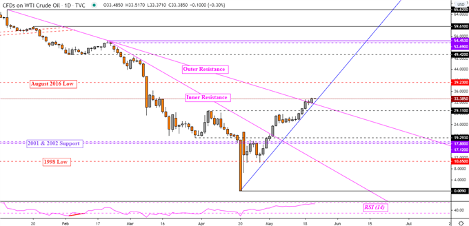 Crude Oil Price Breakout Eyed, Will the Canadian Dollar Capitulate Up?
