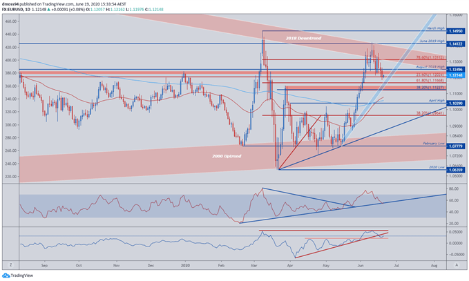 Image of EUR/USD Price Daily Chart