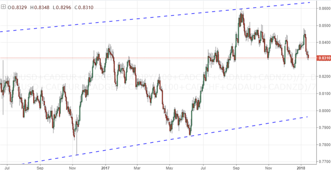 A Look at Equally-Weighted Views of Dollar, Euro, Pound and More