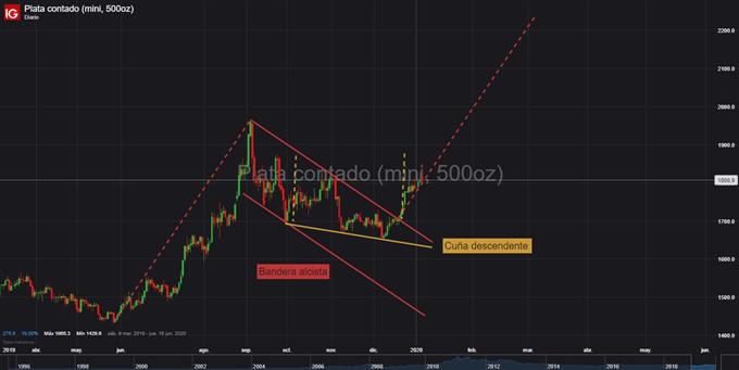 Gráfico diario XAG/USD - 06/01/2020