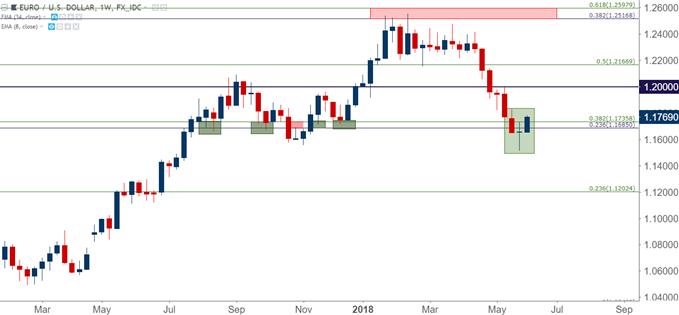 eurusd eur/usd weekly chart