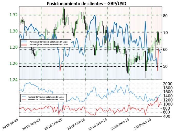 GBP/USD: en mercado mixto clave