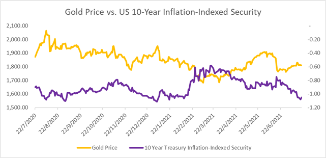 Gold Prices Break Uptrend Amid Rising US Dollar and Yields
