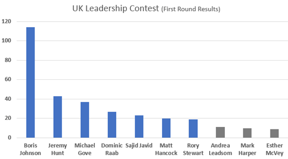 Boris Johnson Wins First Round of UK Leadership Contest by a Landslide, What Next?