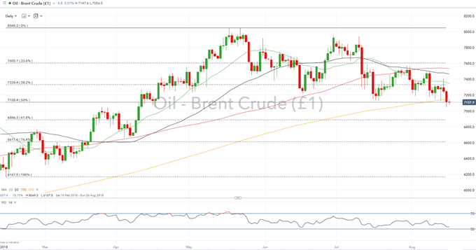 Crude Oil Price Analysis: Negative Momentum Builds After Key Technical Breach