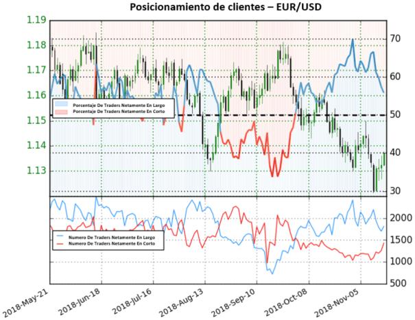 EUR/USD con probabilidad de revertirse pronto al alza