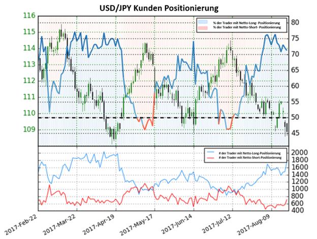USD/JPY Abwärtsdruck kann sich verschlimmern