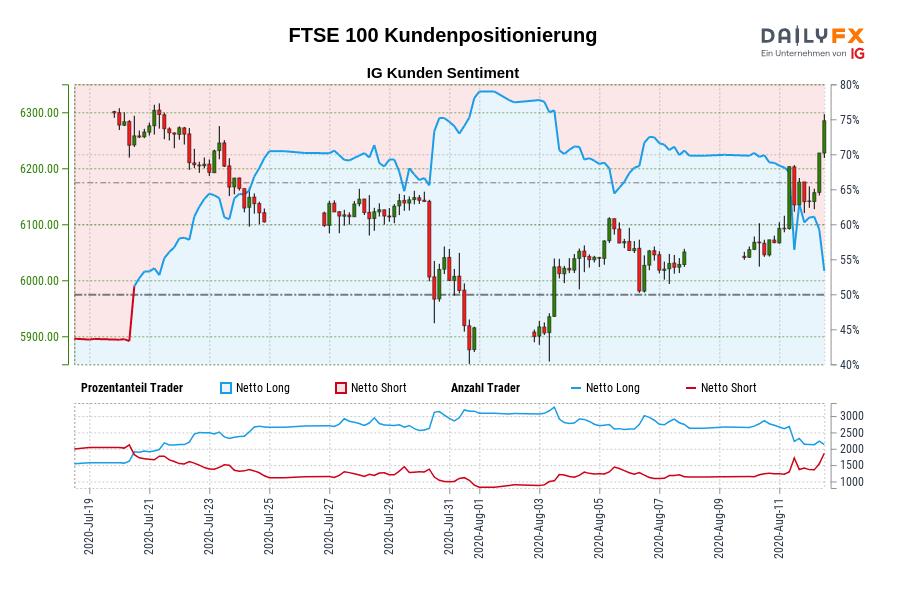 FTSE 100 IG Kundensentiment: Unsere Daten zeigen, dass Trader aktuell netto-short FTSE 100 zum ersten Mal seit Jul 20, 2020 als FTSE 100 in der Nähe von 6.264,90 gehandelt wurde.