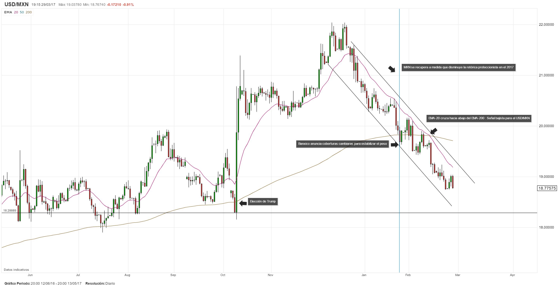 Banxico previsto a aumentar su tasa en 25pb; sesgo de la banca determinaría la tendencia del USD/MXN