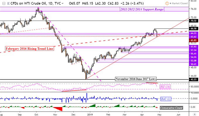 US Dollar Fell on Mixed GDP, Crude Oil Prices at Uptrend Support
