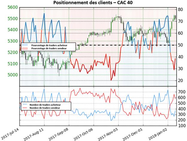 CAC 40: neutre pour le moment, perspective mitigée selon le positionnement des clients