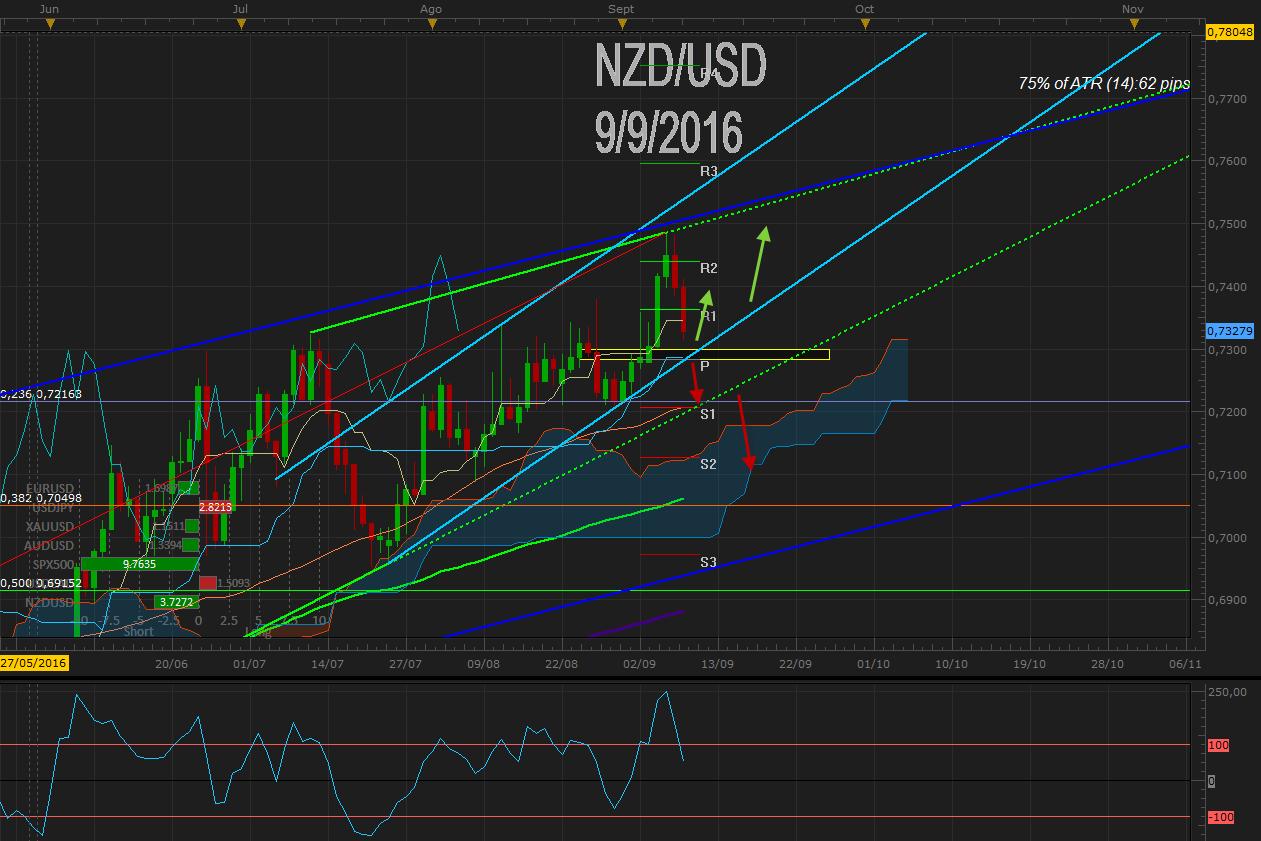NZD / USD corrige tras nuevo máximo previo 0.7500 a pesar de visión expansiva de la RBNZ a la espera de PIB de NZ - ¿Pullback?