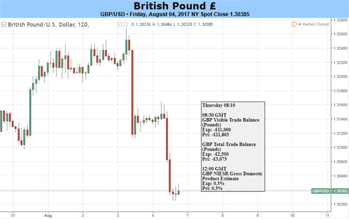 British Pound Falls Down After A Reiteration Of BoE Dovishness