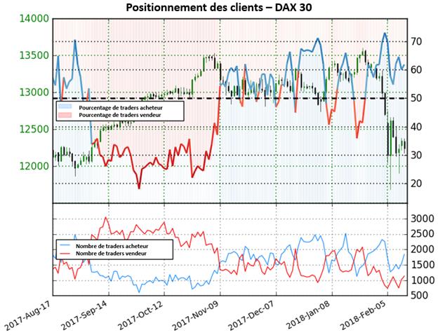 DAX 30: Le signal continu d'être baissier malgré la baisse de 9,7% de l'indice