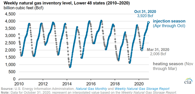 Natural Gas Inventory levels