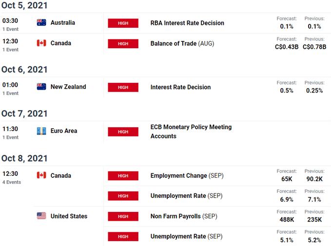 Economic Calendar - AUD, CAD, NZD, EUR, CAD, USD, Key Data Releases