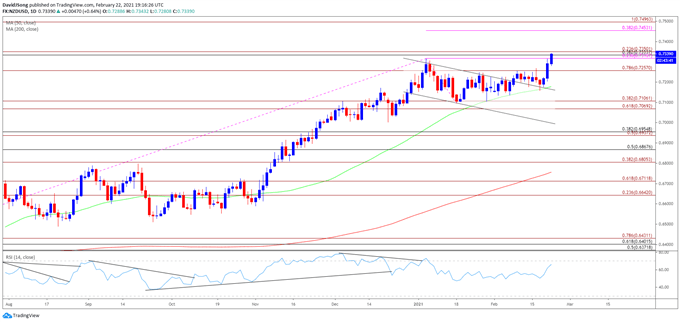 NZD/USD Rate Rally Emerges Ahead of RBNZ Interest Rate Decision
